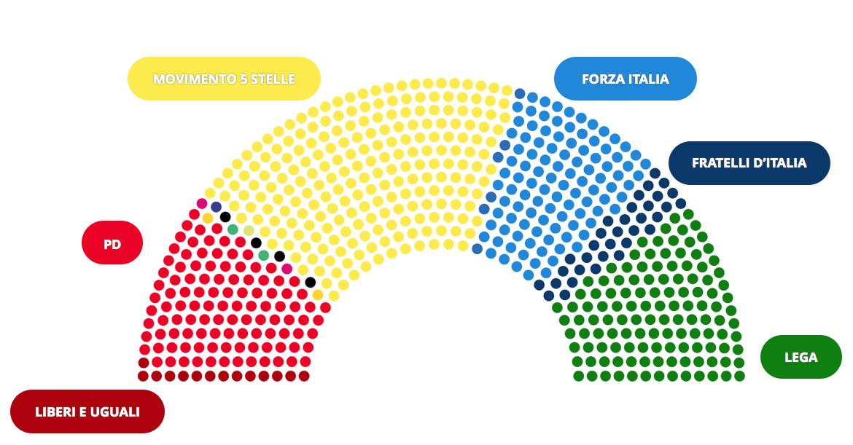 Elezioni all 39 italiana chi ha vinto seggi camera dei for Camera dei deputati italiana