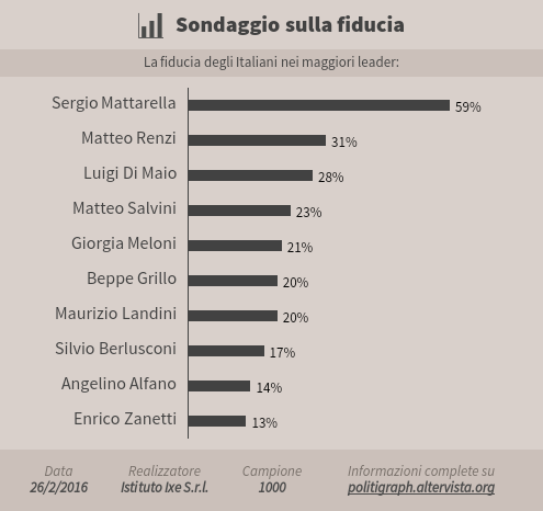 La fiducia degli italiani nei maggiori leader politici